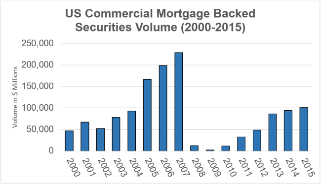 Data Source: Commercial Mortgage Alert
