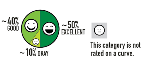 Based upon SKCPH's rating approach, restaurants should generally breakdown as suggested in the diagram. (King County)