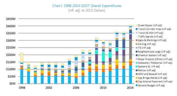 Annual expenditures on transportation assets. (City of Seattle)