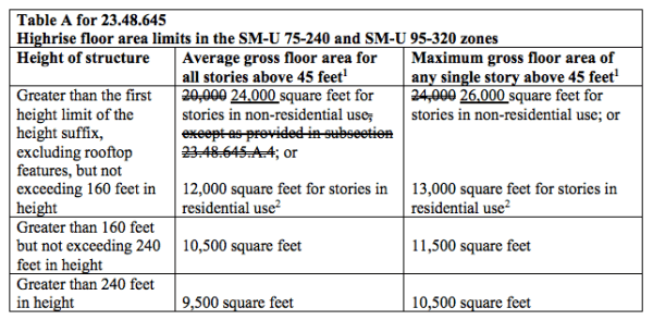 Possible changes to high-rise floorplate allowances. (City of Seattle)