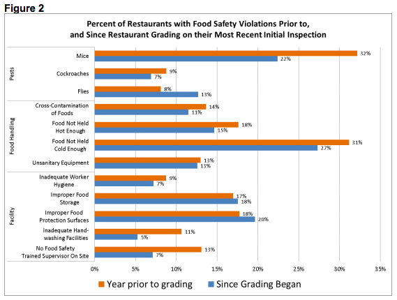 Change in food safety violations after grading was implemented. (New York City)