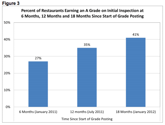 Increasing A grades after implementation. (New York City)