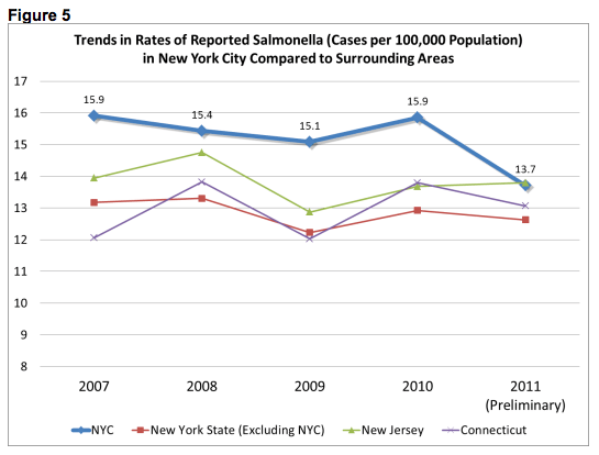 Substantial reduction in salmonella cases after implementation. (New York City)
