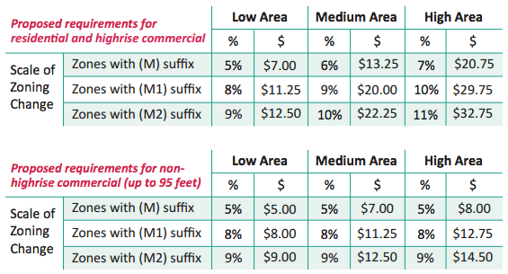 Conceptual MHA requirements by development type, area, and option. (City of Seattle)