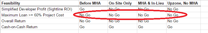 Example projects aren't feasible even before MHA.