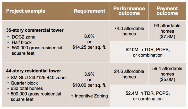 Two development scenarios to show mow much affordable housing and other incentive benefits could be delivered. (City of Seattle)