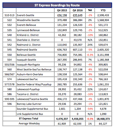 Summary of fourth quarter route-level boardings in 2015 and 2016. (Sound Transit)