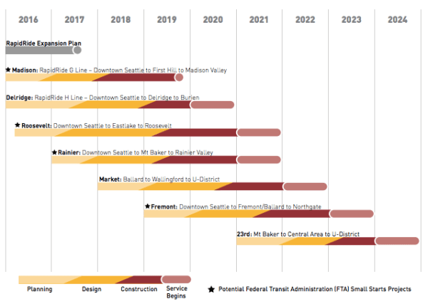 Timeline of planning, design, construction, and service launch for each RapidRide line. (City of Seattle)