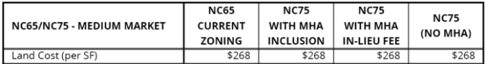 High $268 land costs with expensive construction.
