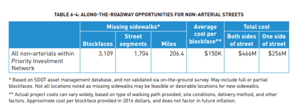 Details on missing sidewalks identified for non-arterials in the PIN. (City of Seattle)