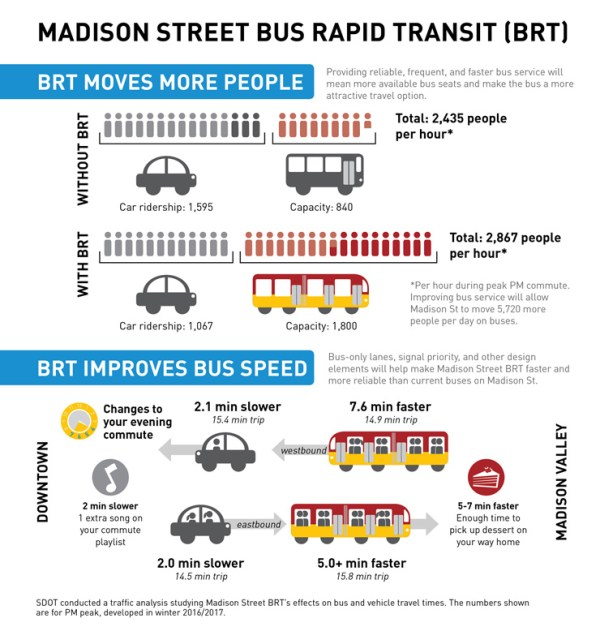 How much the RapidRide line will help increase corridor capacity and speed up buses. (City of Seattle)