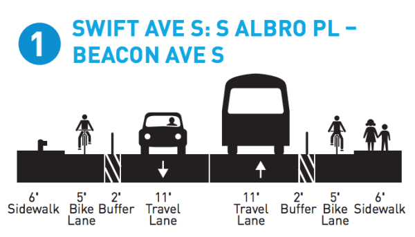 Proposed cross-section for Swift Ave S looking west. (City of Seattle)