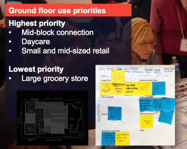 Ground floor use priorities from the second stakeholder workshop. (Sound Transit)