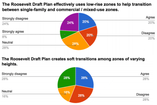 Survey results related to transitions. (Roosevelt Neighborhood Association)