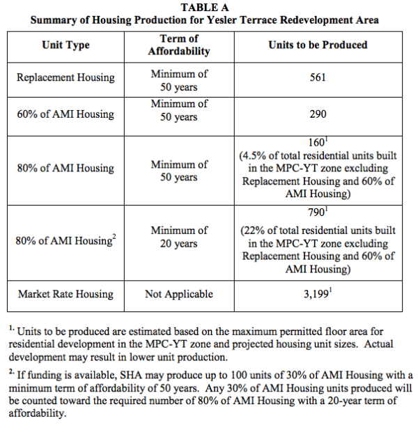 Summary of housing production planned for the Yesler Terrace Redevelopment Area. (City of Seattle)
