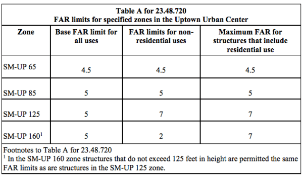 Proposed FAR maximums for SM-UP zones. (City of Seattle)