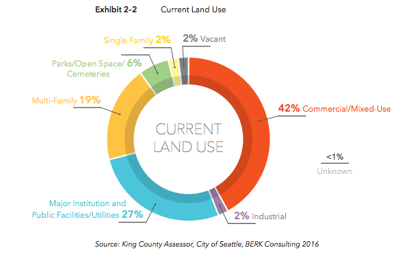 The breakdown of the current land use pattern in Uptown. (BERK / City of Seattle)