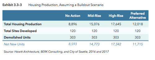 Full buildout scenarios for housing production and demolished dwelling units. (City of Seattle)
