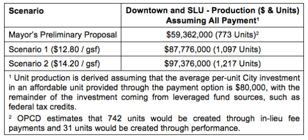 Comparison of the different scenarios and Mayor's proposal. (City of Seattle)
