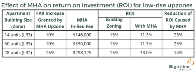Bertolet quantified the reduction of ROI caused by MHA, but didn't consider land value changes. (Sightline Institute)