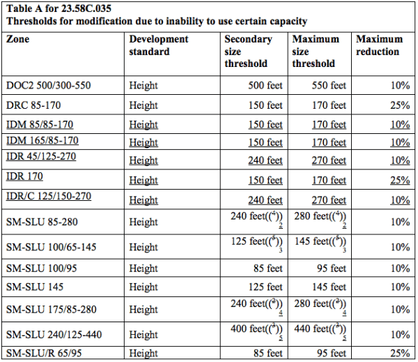 MHA-Residential thresholds for modifications to MHA requirements if there is an inability to use certain development capacity. Underlined text corresponds to Chinatown-International District zones. (City of Seattle)