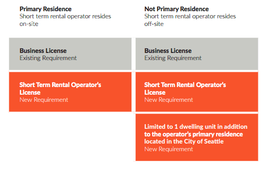 New proposal for general key operator requirements and limitations. (City of Seattle)