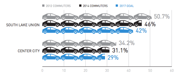 City of Seattle Commute Trip Reduction Actuals, 2012 and 2014, with 2017 goals. (City of Seattle)