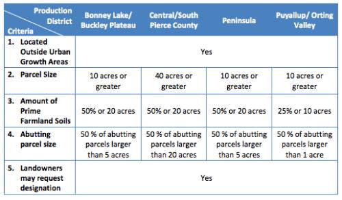 Pierce County staff's proposed ARL designation criteria. (Pierce County)
