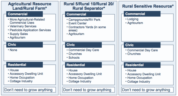 General uses allowed on different types of rural and resource lands. (Pierce County)