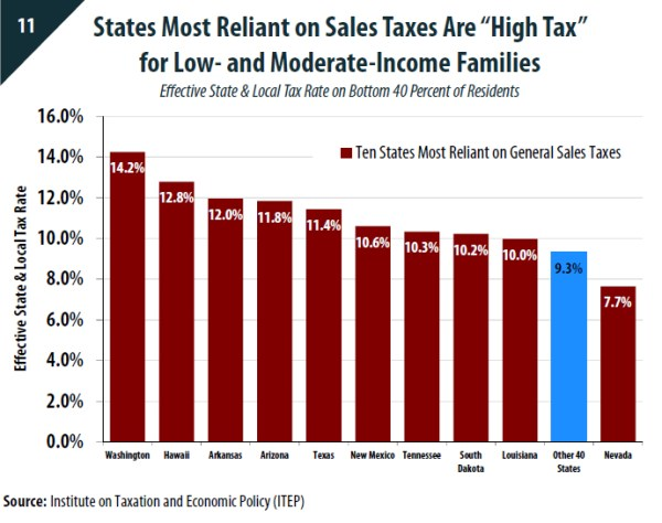 Washington relies on high sales taxes greatly affecting low- and moderate-income households. (Institute on Taxation and Economic Policy)