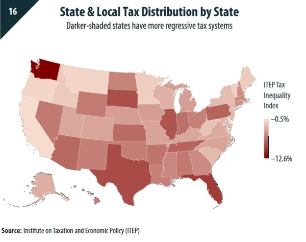 Washington ranks as the most regressive tax system in America. (Institute on Taxation and Economic Policy)