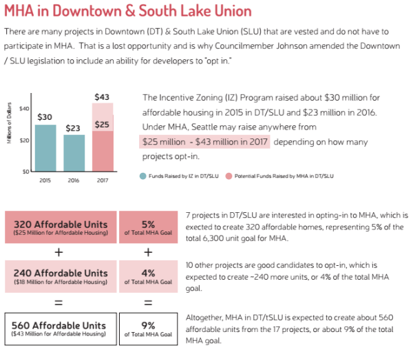 How 17 different projects in Downtown and SLU opting in to the MHA program could have a big impact. (City of Seattle)