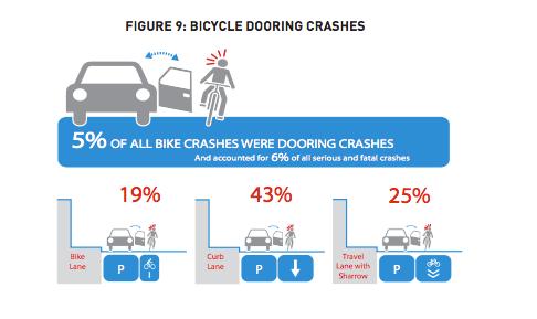 Bicycle dooring crashes. (SDOT)