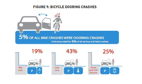 Bicycle dooring crashes. (SDOT)