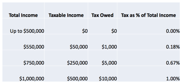 Taxes owned and effective income tax for residents filing taxes jointly as a married couple. (City of Seattle)