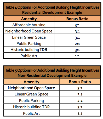 Types of incentives that could be used for residential and non-residential development. (City of Everett)