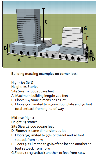 How the form of buildings would be controlled in Metro Everett. (City of Everett)