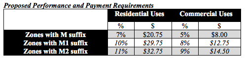 The general MHA requirements that would apply within the 23rd Avenue Action Plan area. (City of Seattle)