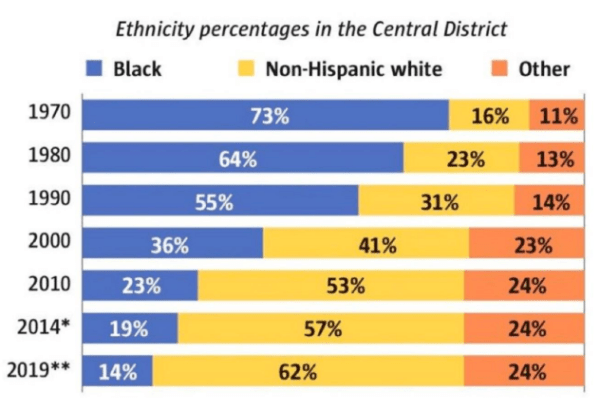 Ethnic changes that have and are taking place in the Central District. (City of Seattle)