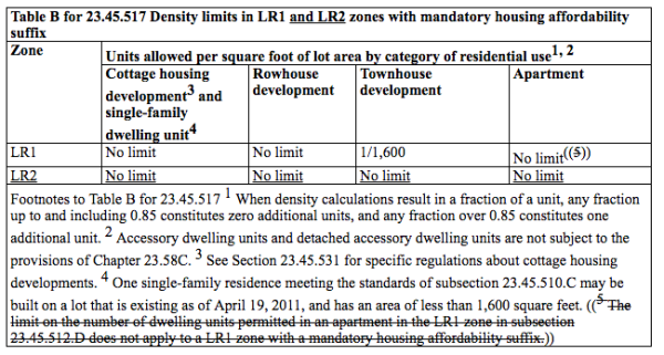 Maximum density limits proposed for certain uses in the MHA LR2 zone. (City of Seattle)