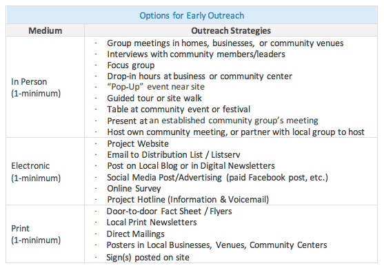 Proposed options for early outreach strategies and general mediums. (City of Seattle)