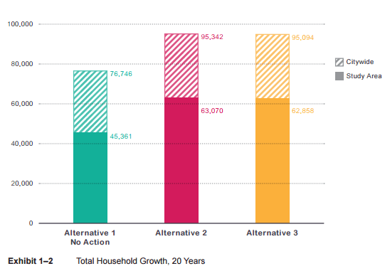 Total housing growth assumed under the three alternatives. (City of Seattle)