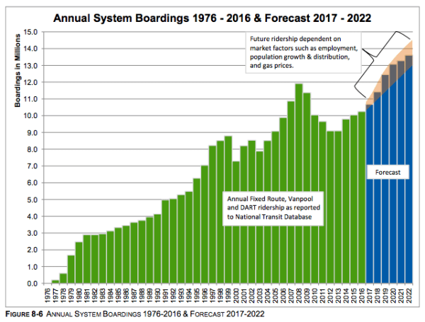 Growth and decline of boardings. (Community Transit)