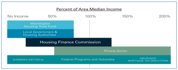 The income levels that specific agencies and programs target for housing assistance and financing. (HART)