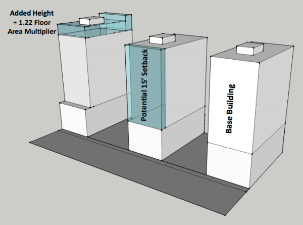 Rendering of commercial towers under base building assumptions, foregone building profile with voluntary setback, and added building height and floor area. (City of Seattle)