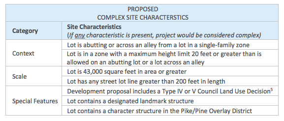 Proposed complex site characteristics for the new design review thresholds. (City of Seattle)