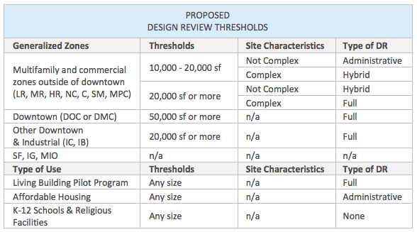 Proposed new design review thresholds. (City of Seattle)