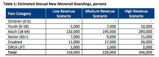 The project ridership increase by migrating to ORCA. (City of Seattle)