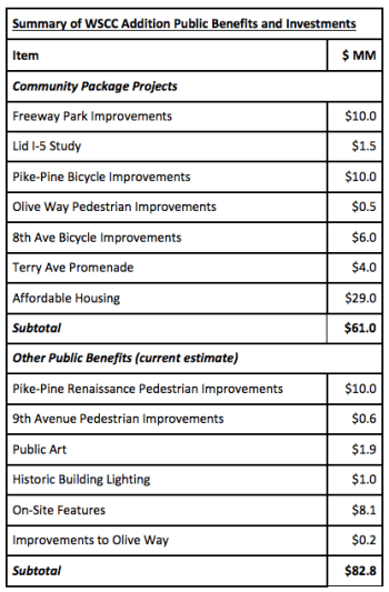 Summary of the public benefits package backed by Pine Street Group. (Community Package Coalition)