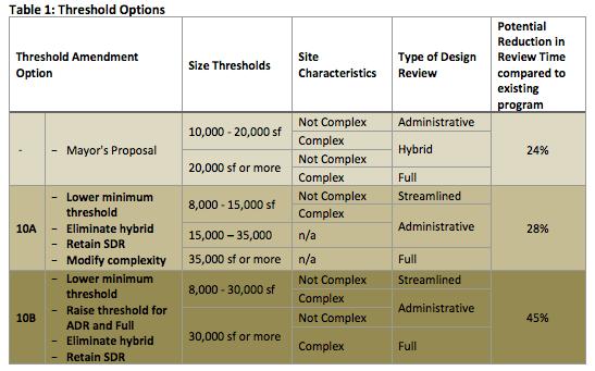 Design Review Comparison